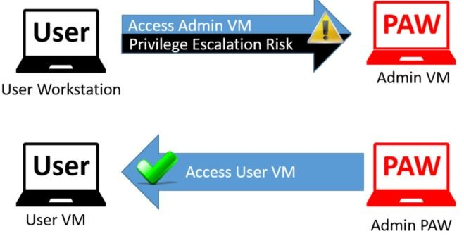 Priviledge escalation risk
