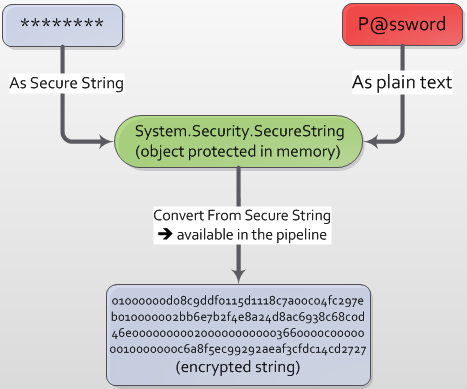 Secure String Plain Text Convert From